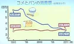 パンと米の消費額